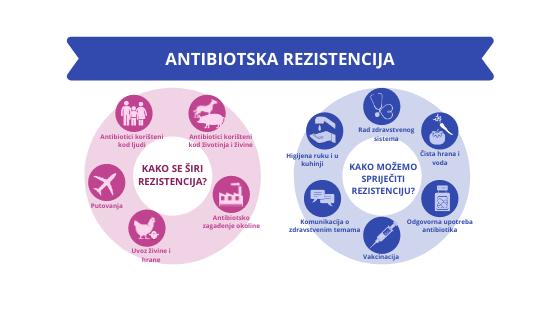 Antibiotska rezistencija